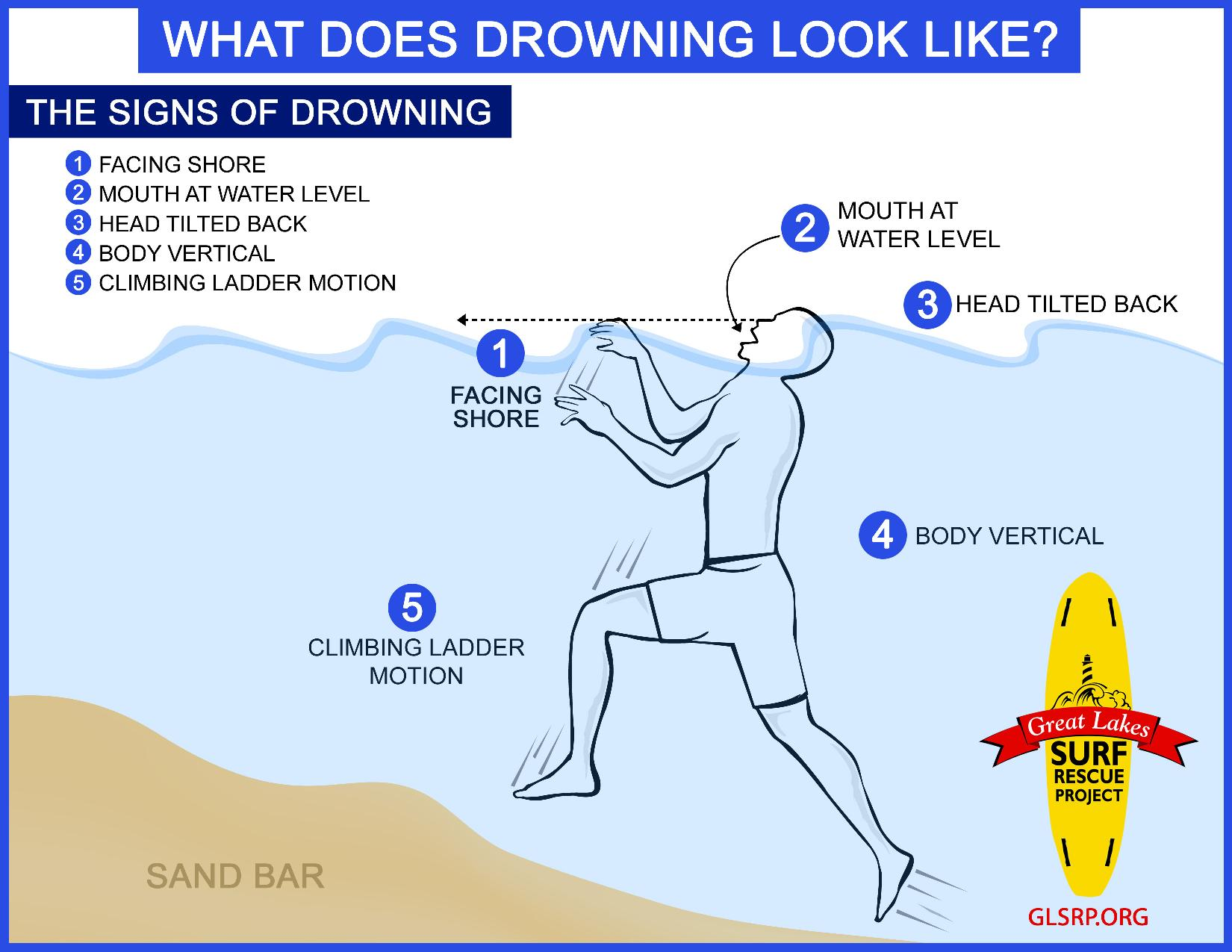 Infographic from Great Lakes Surf Rescue Project showing what drowning looks like
